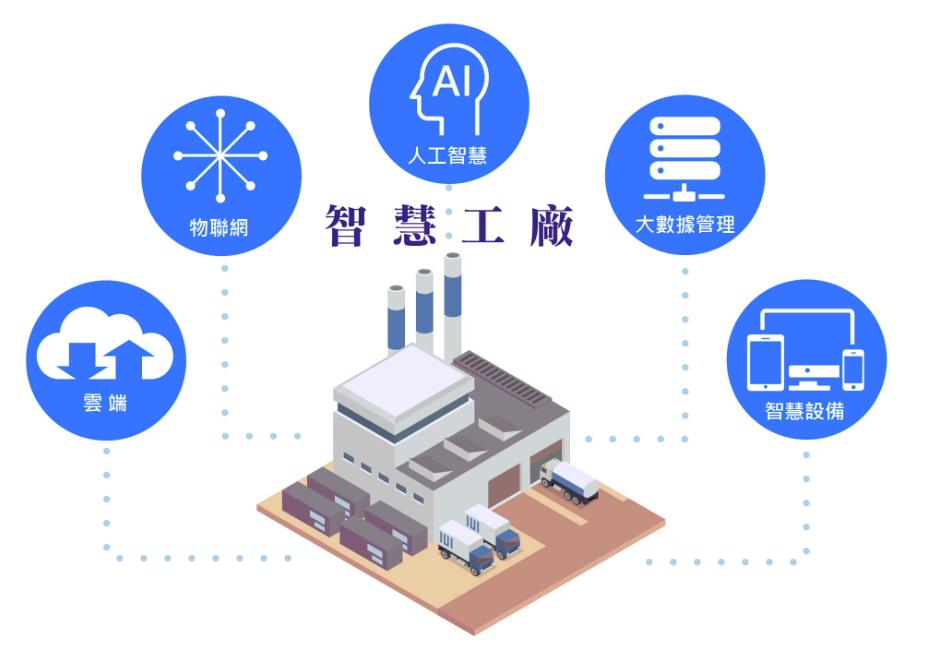 Big Data打造智慧工厂